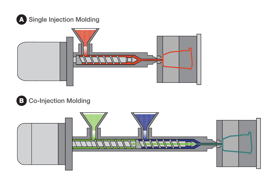 Single Injection and Co-Injection Molding Illustrations - Cascade Engineering